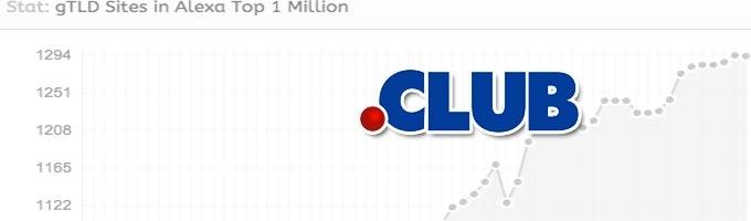 .CLUB la extensión con más sitios con mejor ranking Alexa